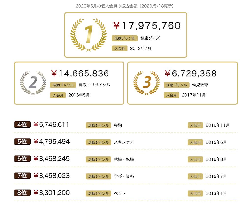 a8 成果報酬BEST8ランキング 2020.05.18