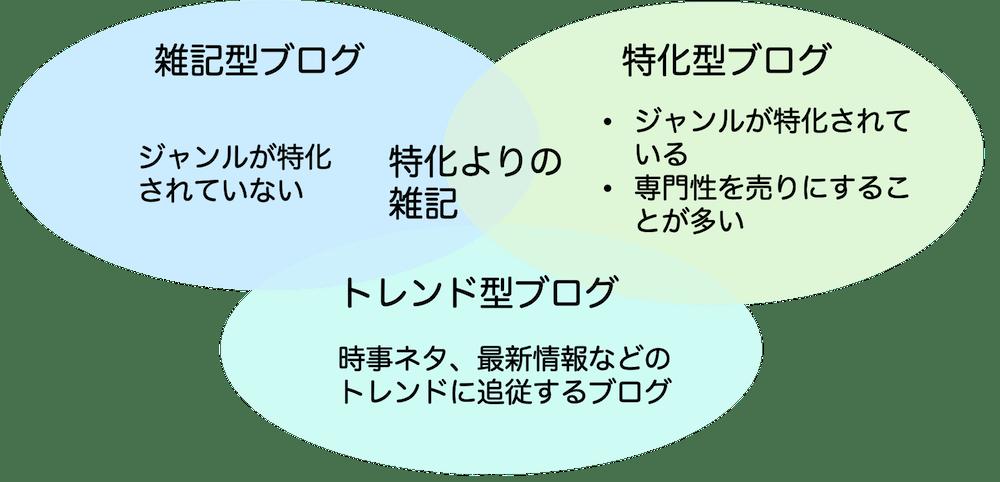 雑記型ブログ・特化型ブログ・トレンド型ブログの違い