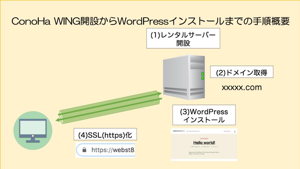 ConoHa WING開設からWordPressインストールまでの手順概要