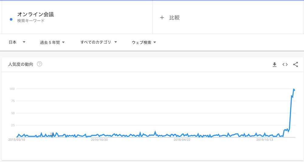 オンラインミーティング Googleトレンドのデータ