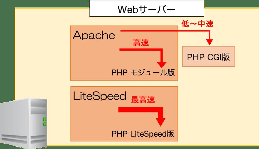 Webサーバー CGI・モジュール版・LiteSpeed版