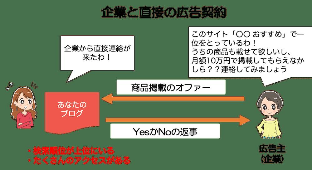企業と直接の広告契約