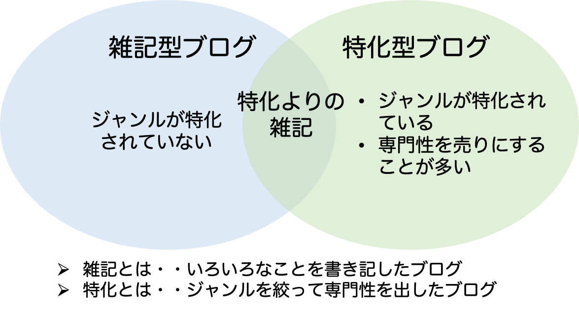 雑記型ブログと特化型ブログ
