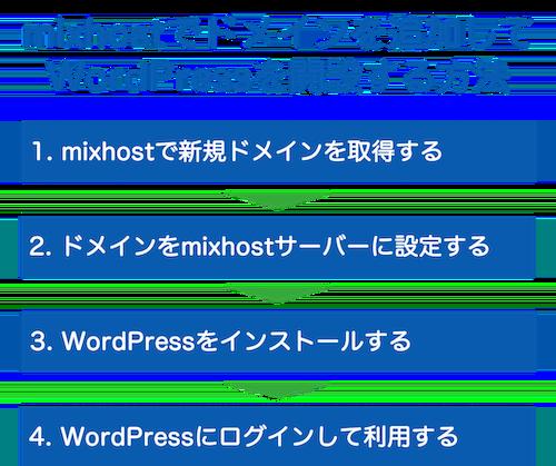 mixhostでドメインを追加して WordPressを開設する方法 4ステップ