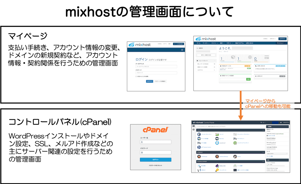 mixhostの管理画面の説明