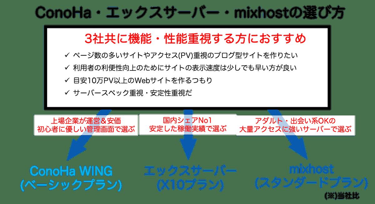 conoha エックスサーバー  mixhostの選び方