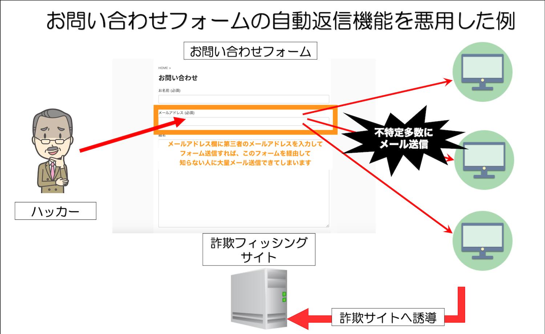 お問い合わせフォームの自動返信機能を悪用した例