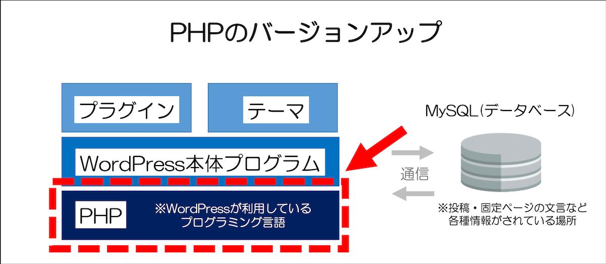 PHPのバージョンアップ