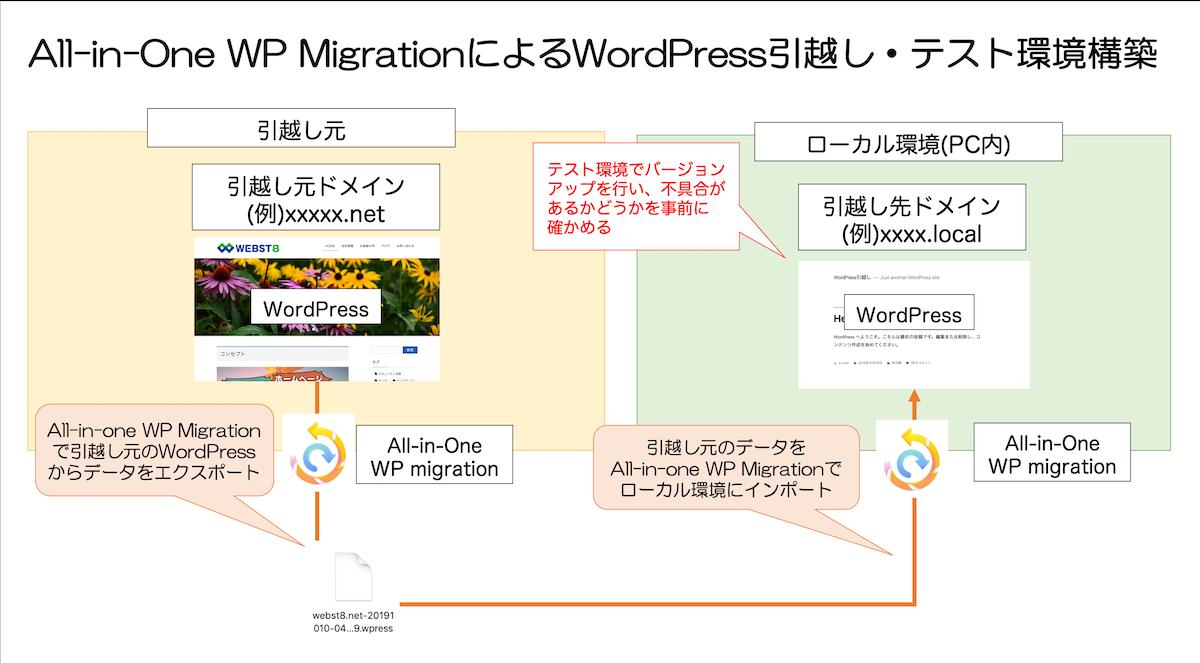 All-in-One WP MigrationによるWordPress引越し・テスト環境構築