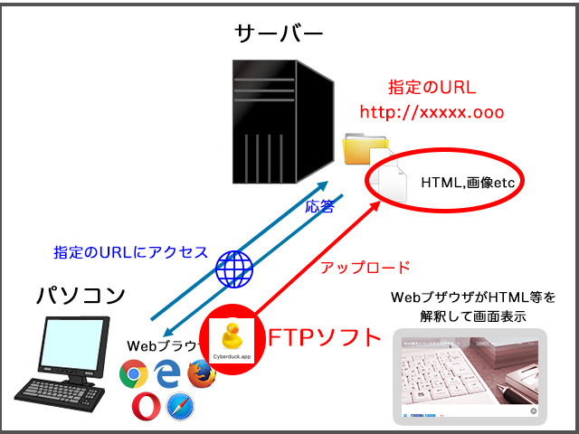 FTPの説明図