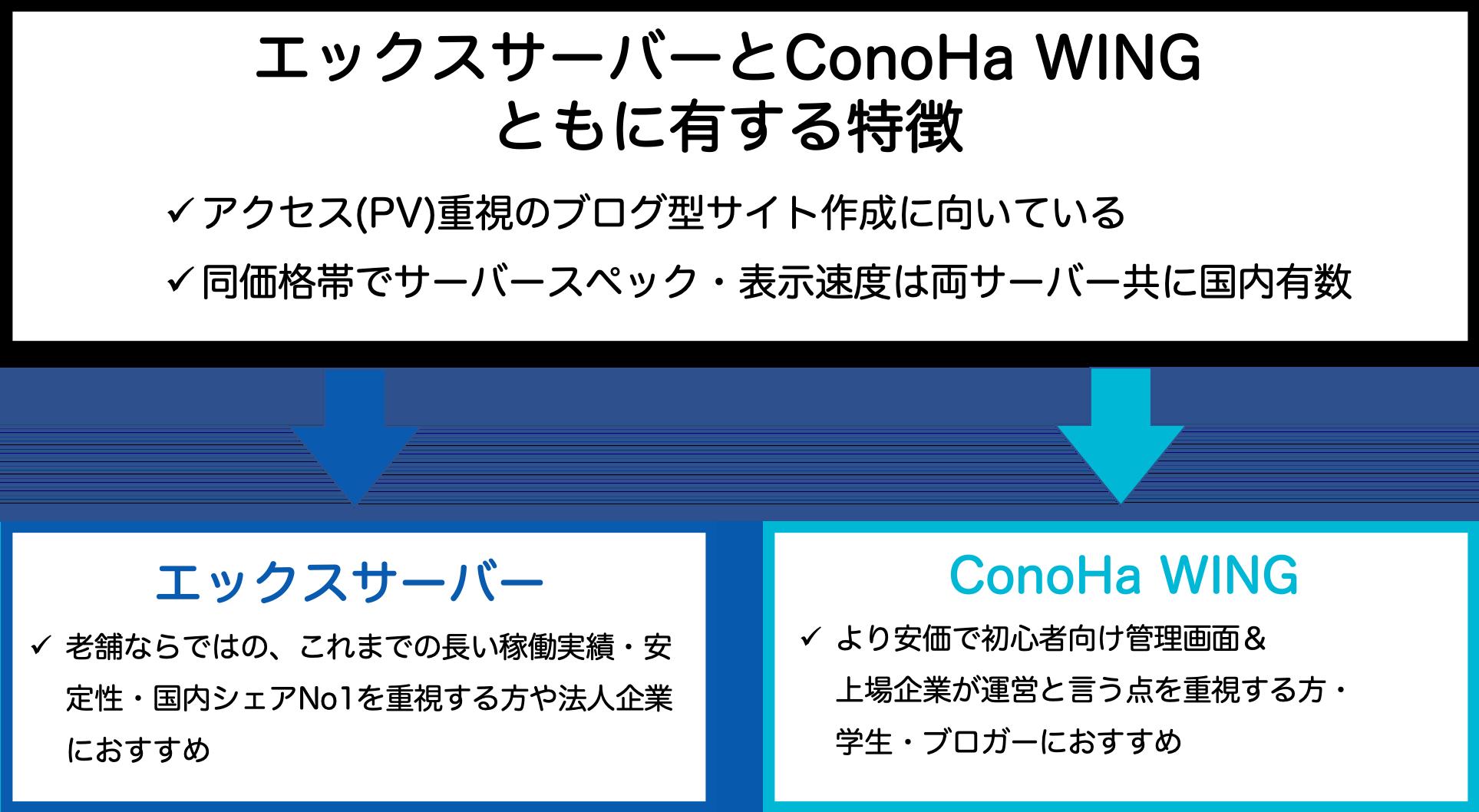 エックスサーバー とConoHa WINGの特徴