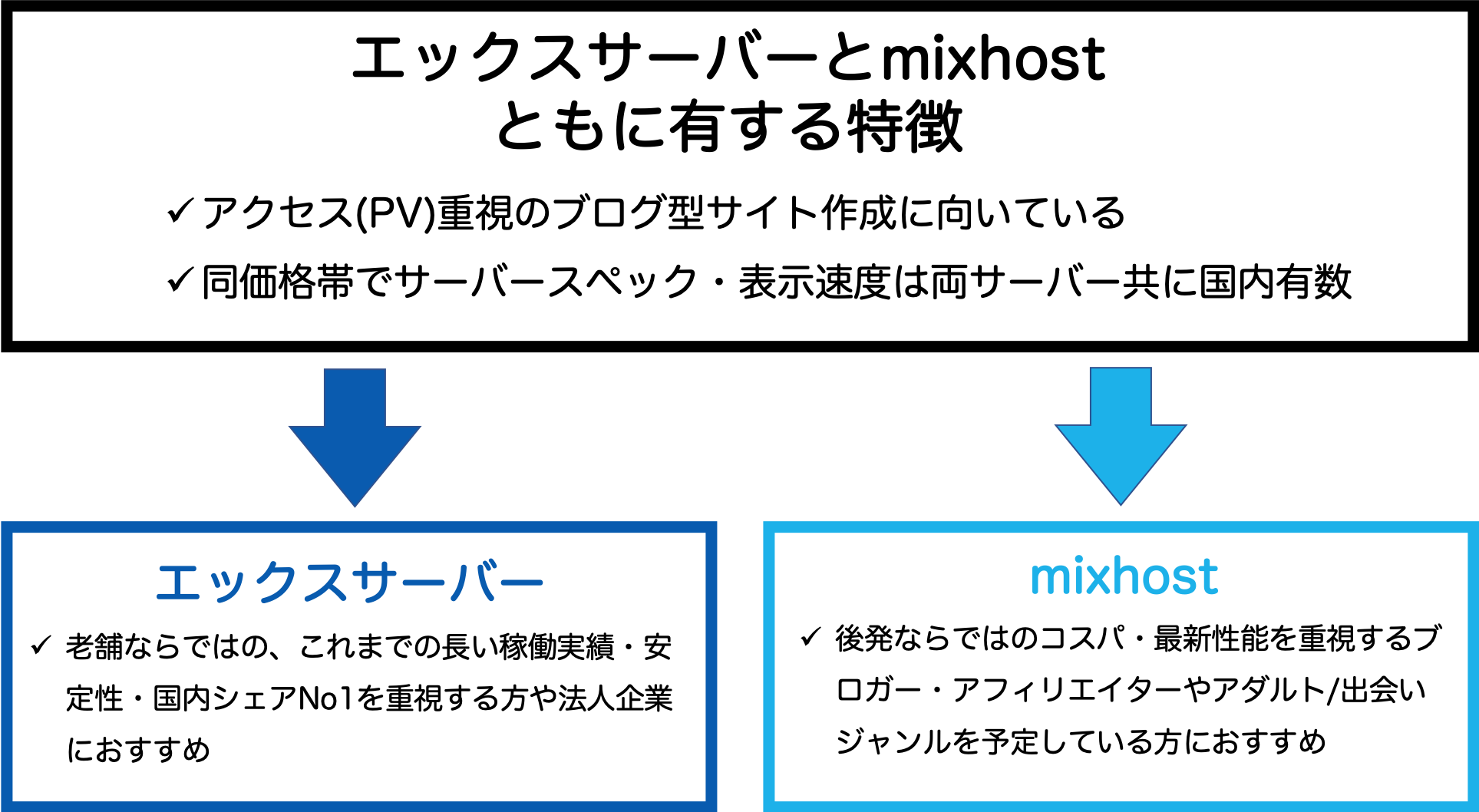 エックスサーバー とmixhostの特徴