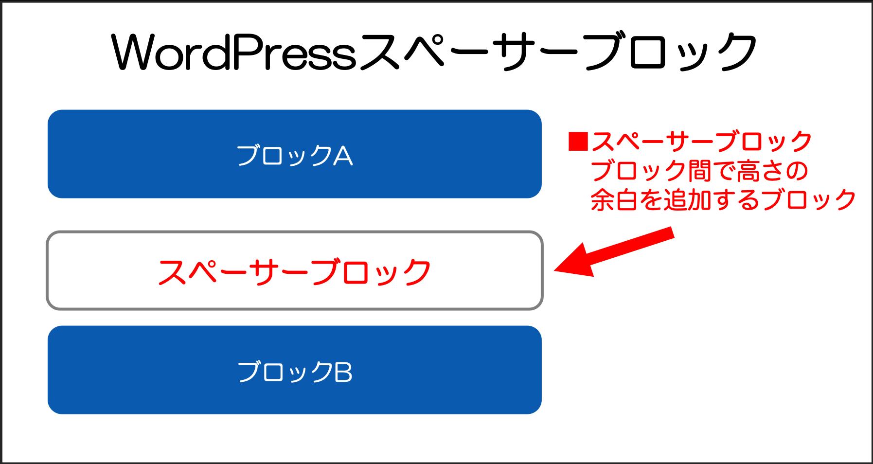 WordPress スペーサーブロック