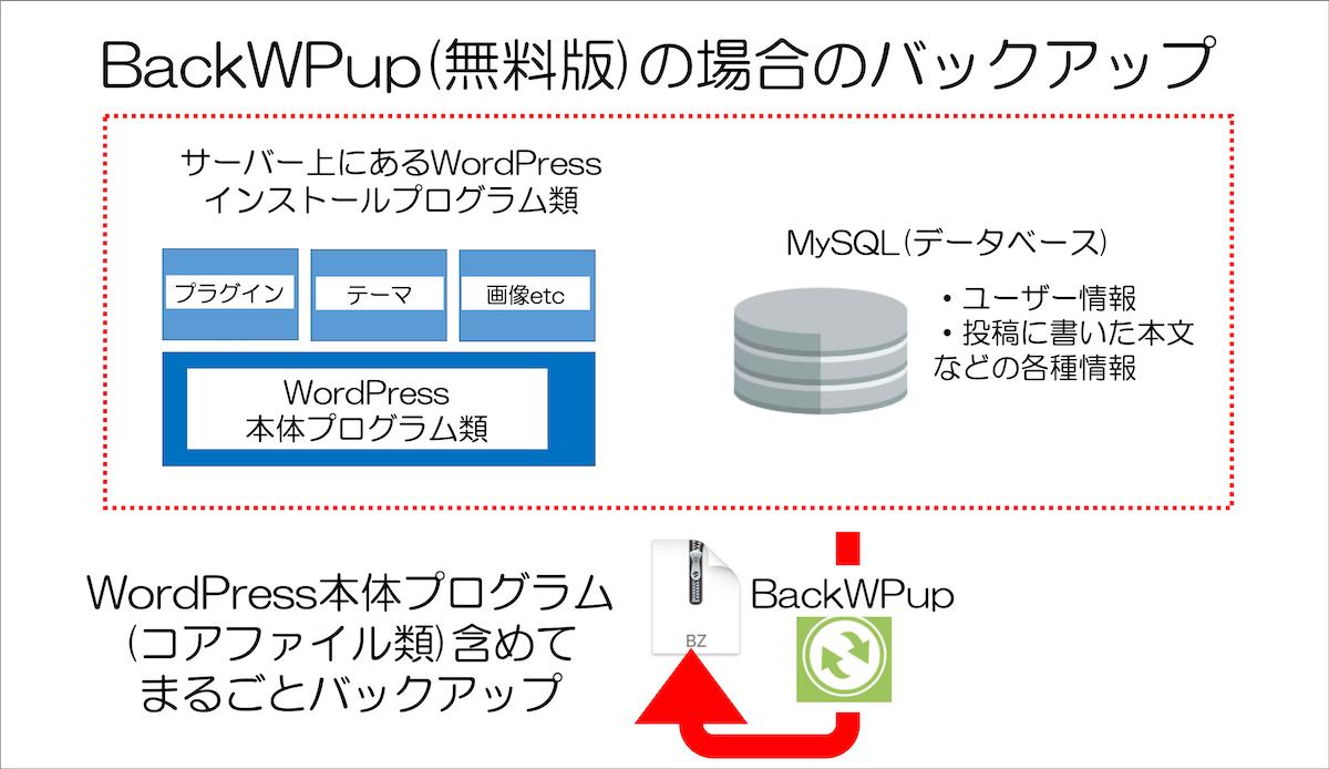 BackWPupの場合のバックアップ