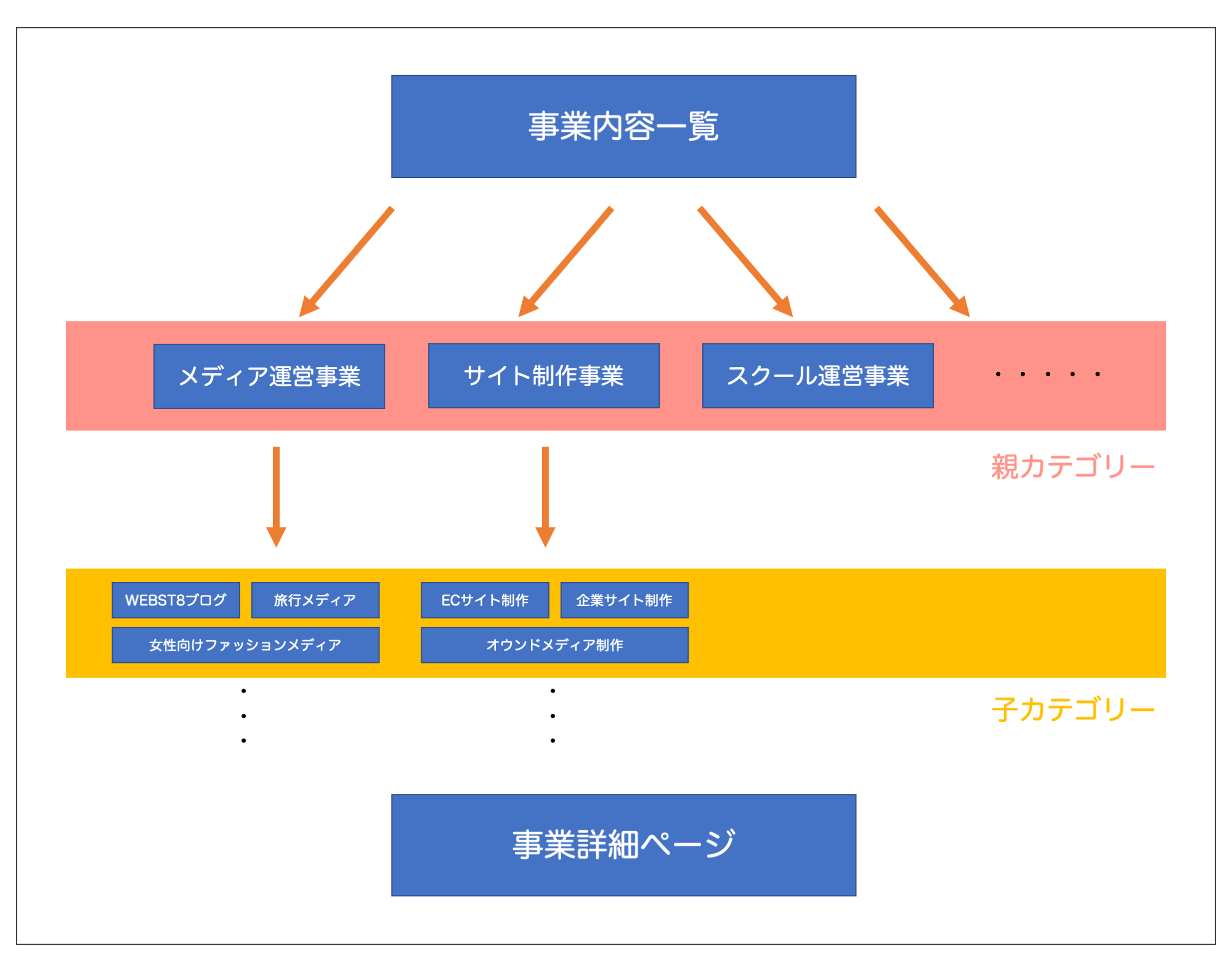 「NANO」の事業内容ページの階層構造