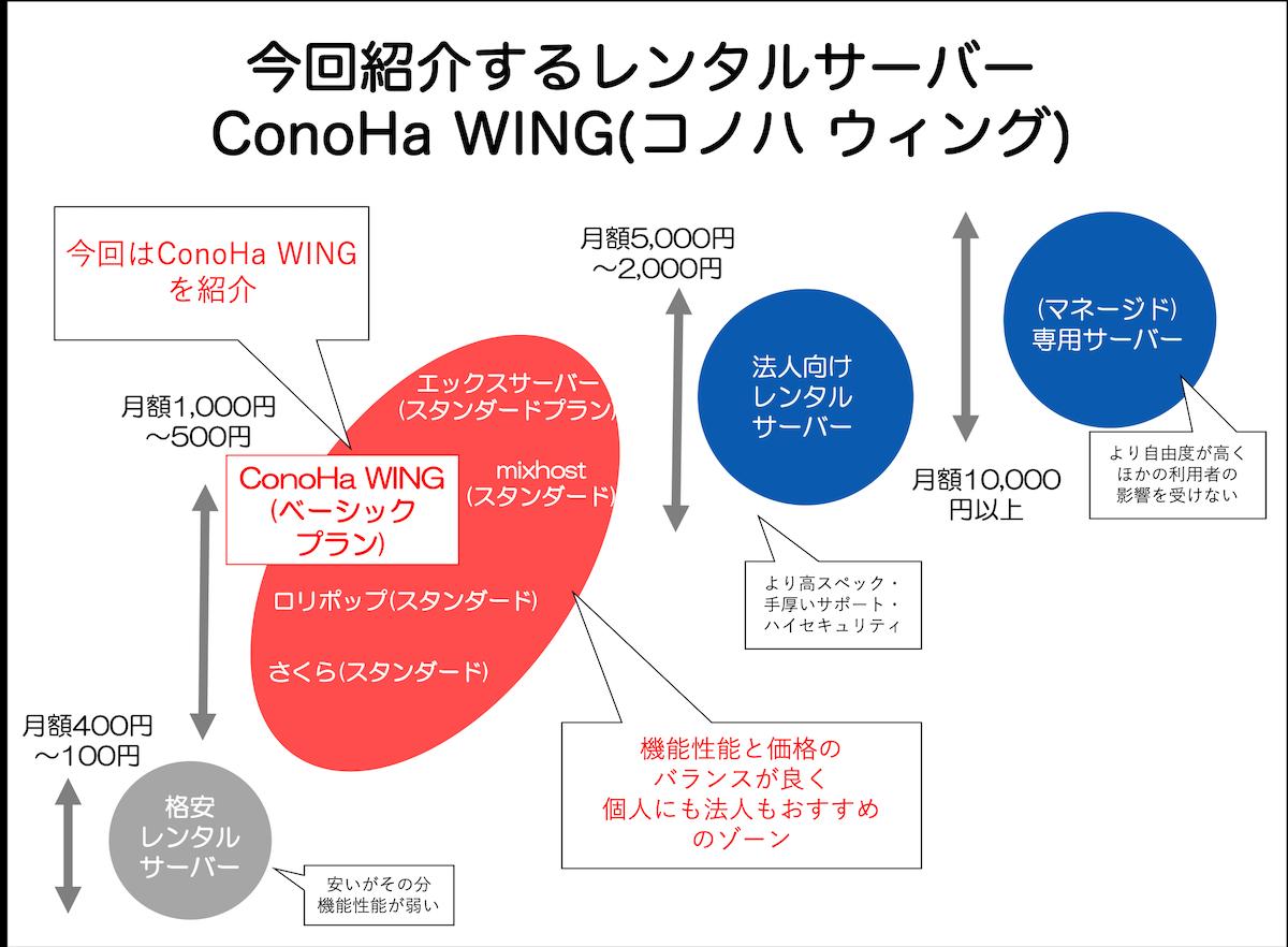 今回紹介するレンタルサーバー ConoHa WING(コノハウィング)