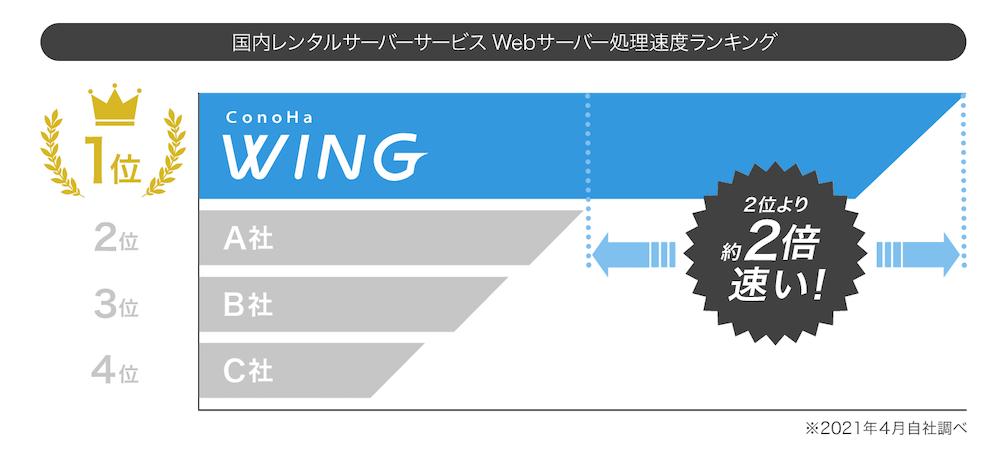 国内レンタルサーバー処理速度ランキング by ConoHa
