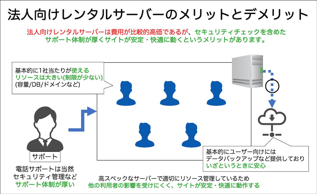 法人向けレンタルサーバーのメリットとデメリット