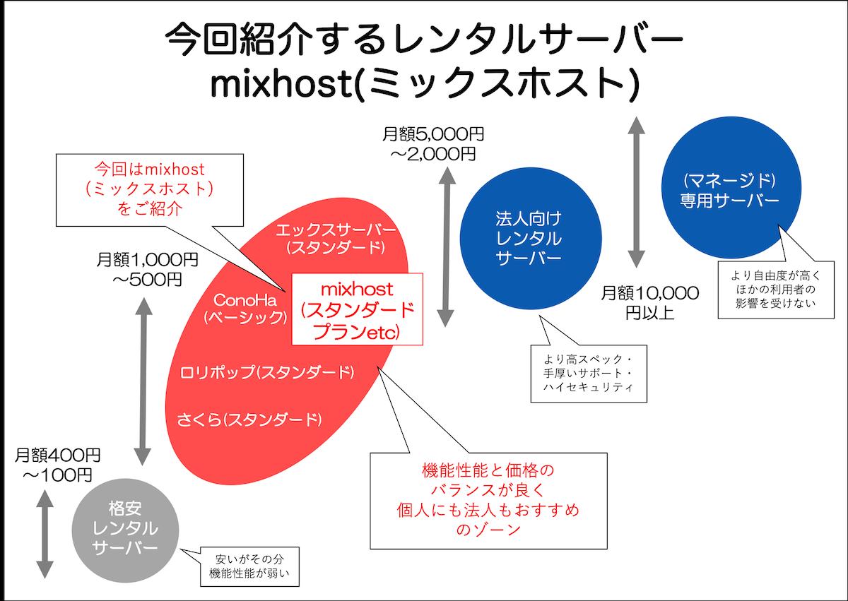 今回紹介するレンタルサーバー mixhost(ミックスホスト)