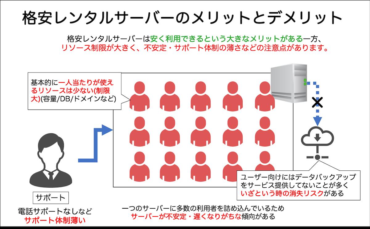 格安レンタルサーバーのメリットとデメリット