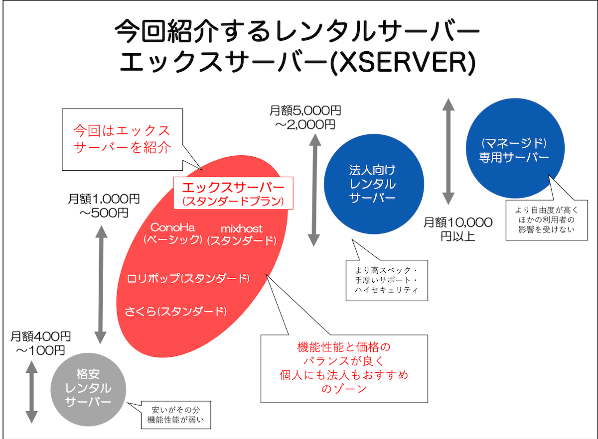 今回紹介するレンタルサーバー エックスサーバー(XSERVER)