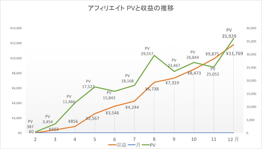 アフィリエイト PV数と収益の推移