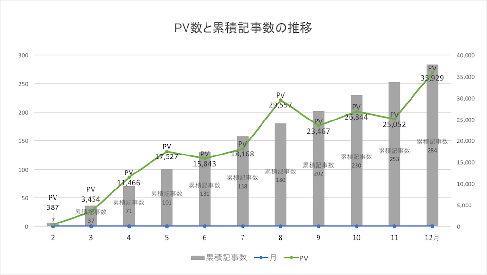アフィリエイト PV数と累積記事数の推移