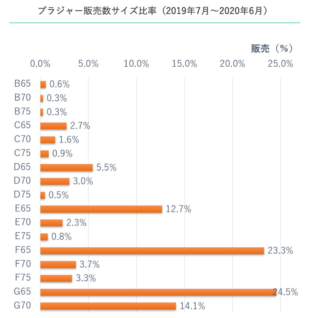オレンジハーモニー ブラジャー販売サイズのグラフ